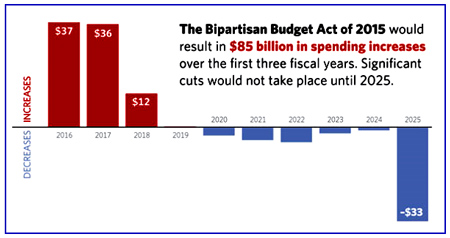 """The most recent embodiment of this fact is the Bipartisan Budget Act of 2015. The deal, agreed to by House Speaker John Boehner and President Barack Obama, increases spending (including debt service and offsets) by $85 billion over the next three years. Nearly half of those offsets (including new revenues) are not realized until 2025—the last year of the budget window."" - Heritage Foundation"